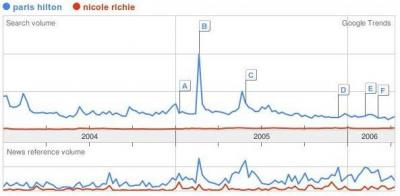Paris Hilton vs Nicole Richie Google Trends